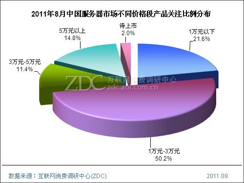 (图) 2011年8月中国服务器市场不同价格段产品关注比例分布