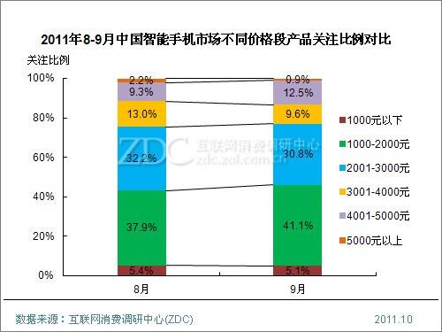 (图) 2011年8-9月中国智能手机市场不同价格段产品关注比例对比