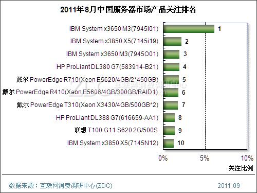 (图) 2011年8月中国服务器市场产品关注排名