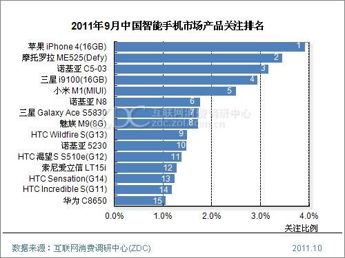 (图) 2011年9月中国智能手机市场产品关注排名