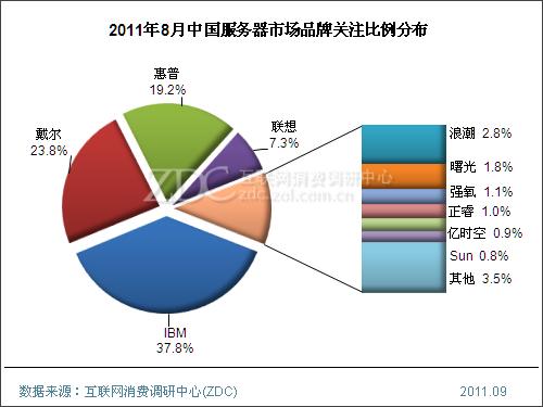 (图) 2011年8月中国服务器市场品牌关注比例分布
