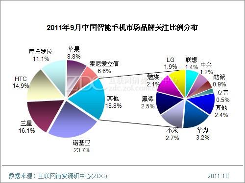 (图) 2011年9月中国智能手机市场品牌关注比例分布
