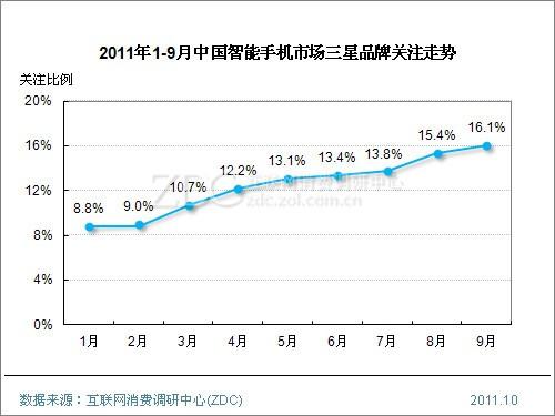 (图) 2011年1-9月中国智能手机市场三星品牌关注走势
