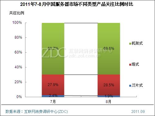 (图) 2011年7-8月中国服务器市场不同类型产品关注比例对比