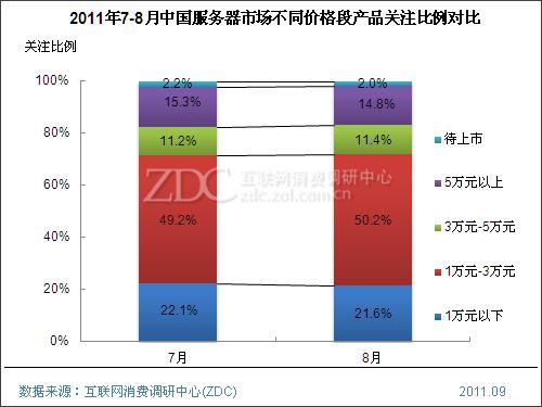 (图) 2011年7-8月中国服务器市场不同价格段产品关注比例对比