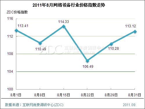 (图) 2011年8月网络设备行业价格指数走势