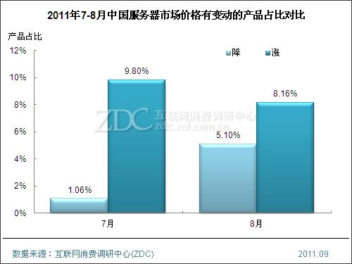 (图) 2011年7-8月中国服务器市场价格有变动的产品占比对比